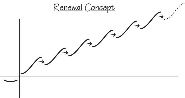 Renewal Concept graphic