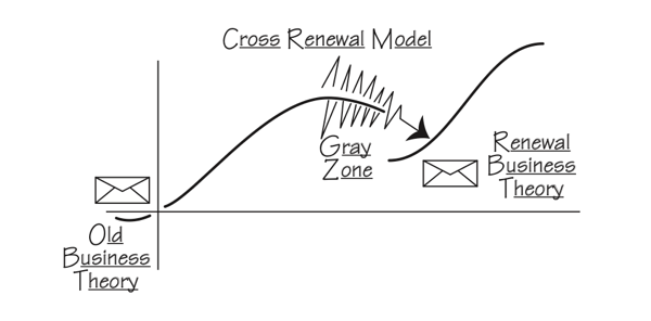 Cross Renewal Model